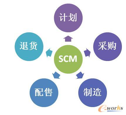 供应链管理的五大基本内容