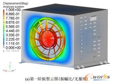 电池热管理机组前四阶振型云图