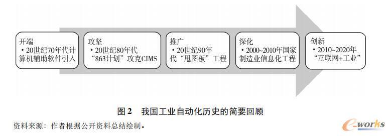 我国工业自动化的五个发展阶段