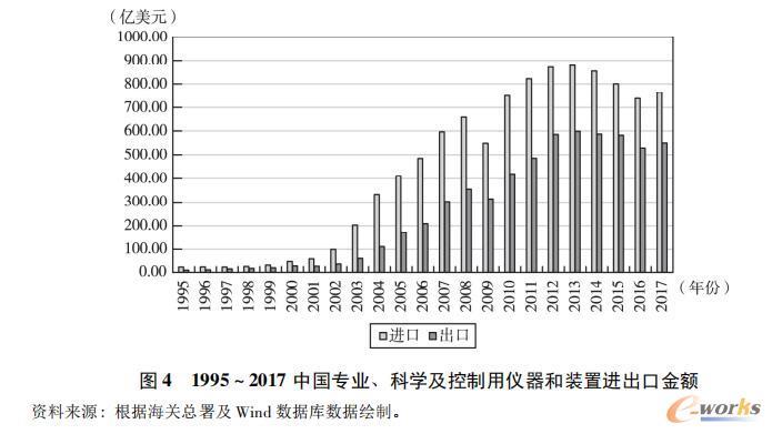 1995~2017中国专业、科学及控制用仪器和装置进出口金额
