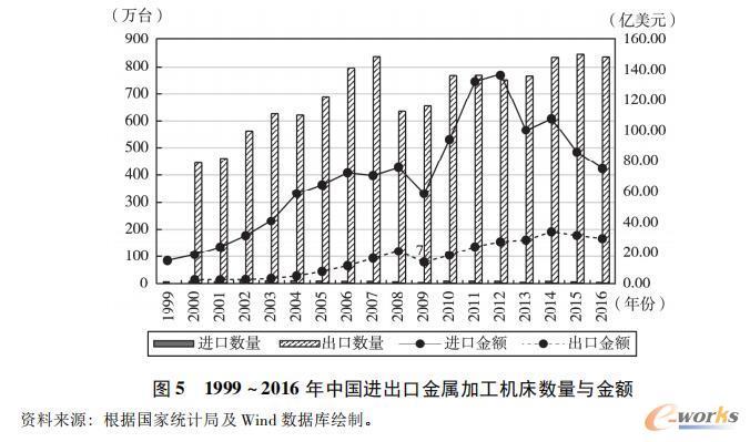 1999~2016年中国进出口金属加工机床数量与金额