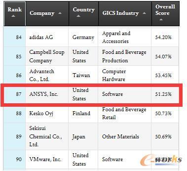 全球最具可持续性企业百强榜单
