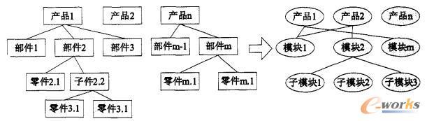 传统和模块化产品构成形式