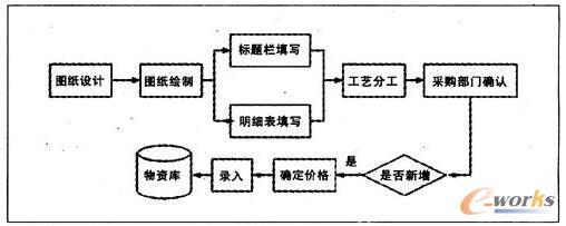 某机车企业原设计发物资手工管理流程
