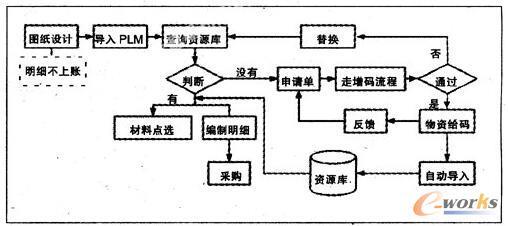 某机车企业基于PLM体系设计的物资管理流程