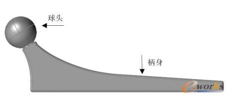 股骨柄CAD模型