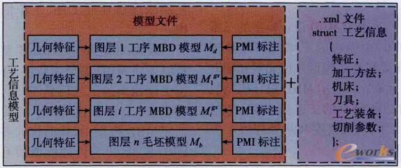 工艺信息MBD模型的数据存储结构