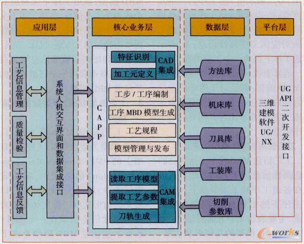 基于MBD的数控加工工艺设计系统总体框架