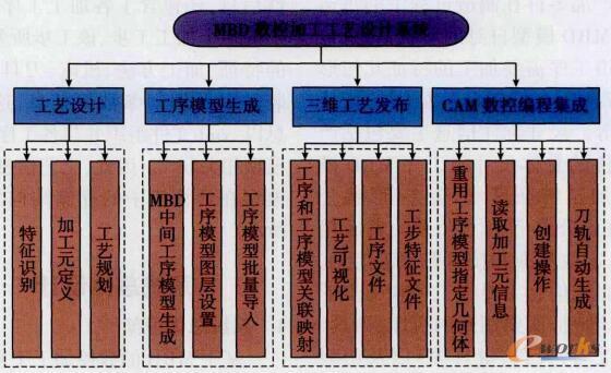 MBD数控加工工艺设计系统模块组成