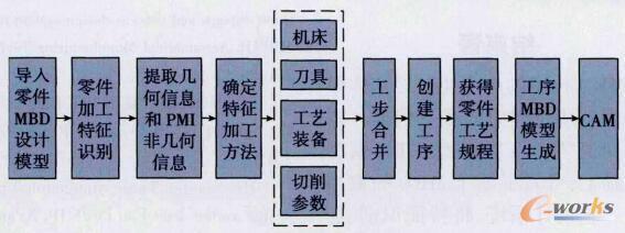 系统工艺规程设计流程