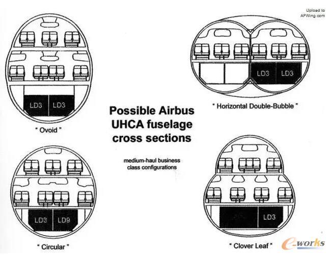 A380的各种机身截面设想,最后还是选择了传统的圆形截面