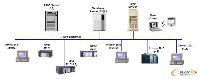 PMC系统组成