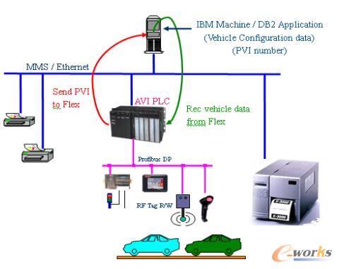 车身跟踪系统总体系统结构