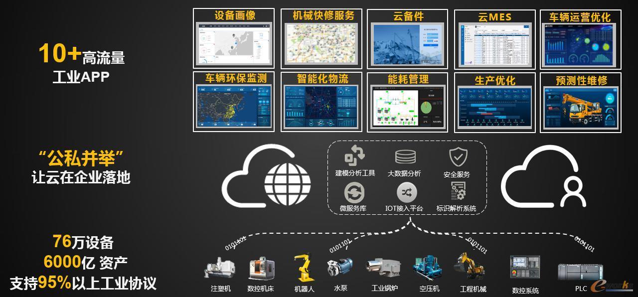 汉云工业互联网平台的特点
