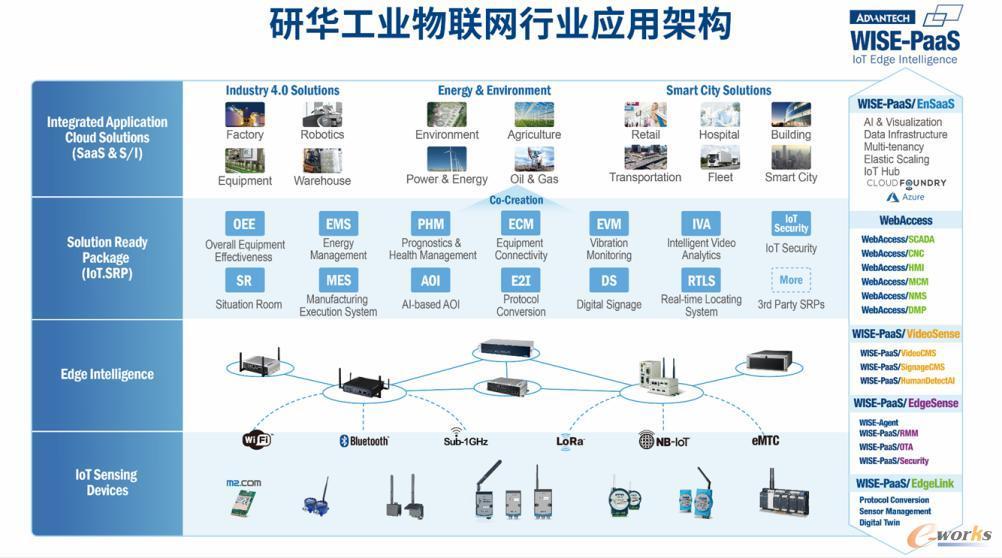 研华科技WISE-PaaS工业物联网云平台架构