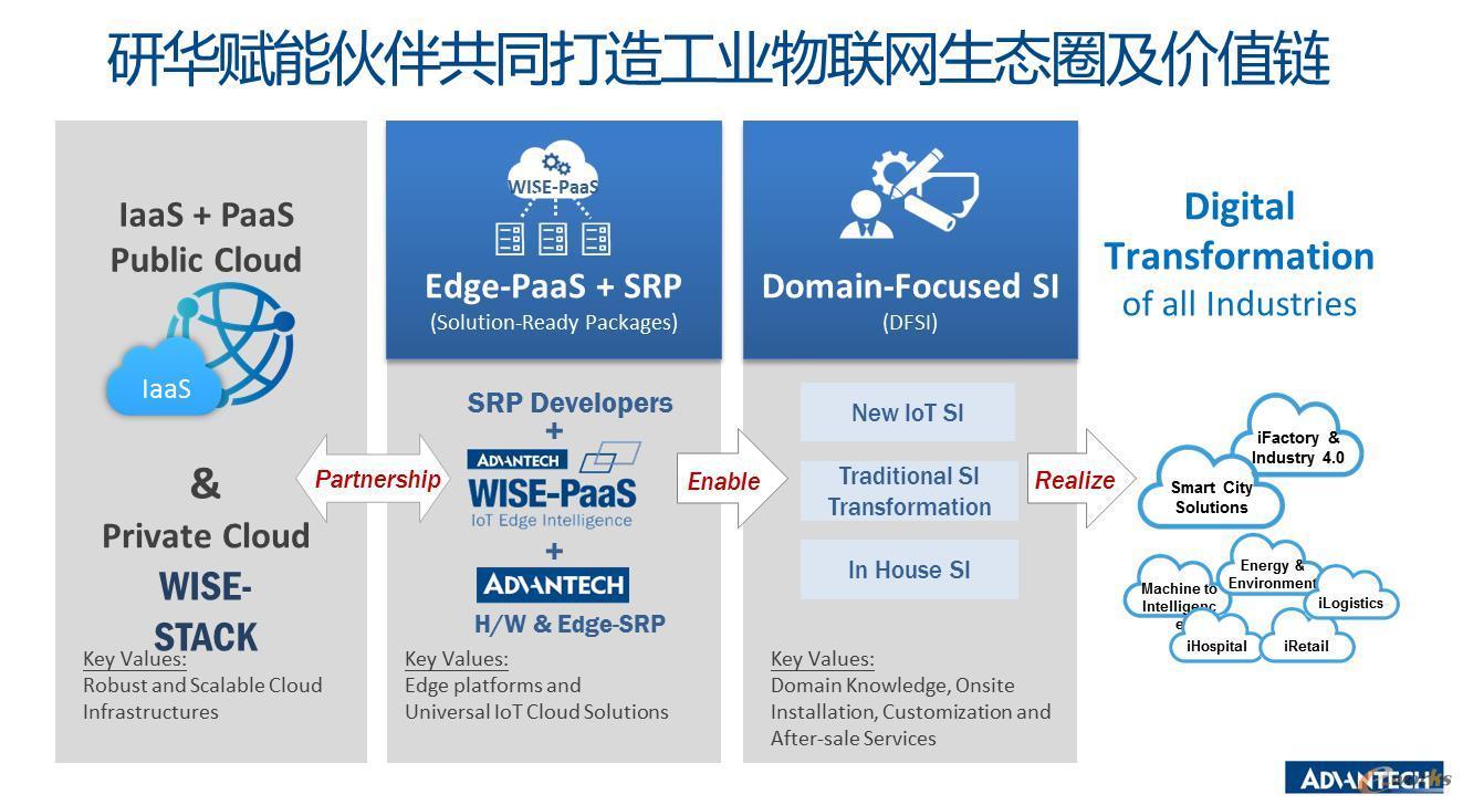 研华WISE-PaaS 4.0工业物联网云平台架构
