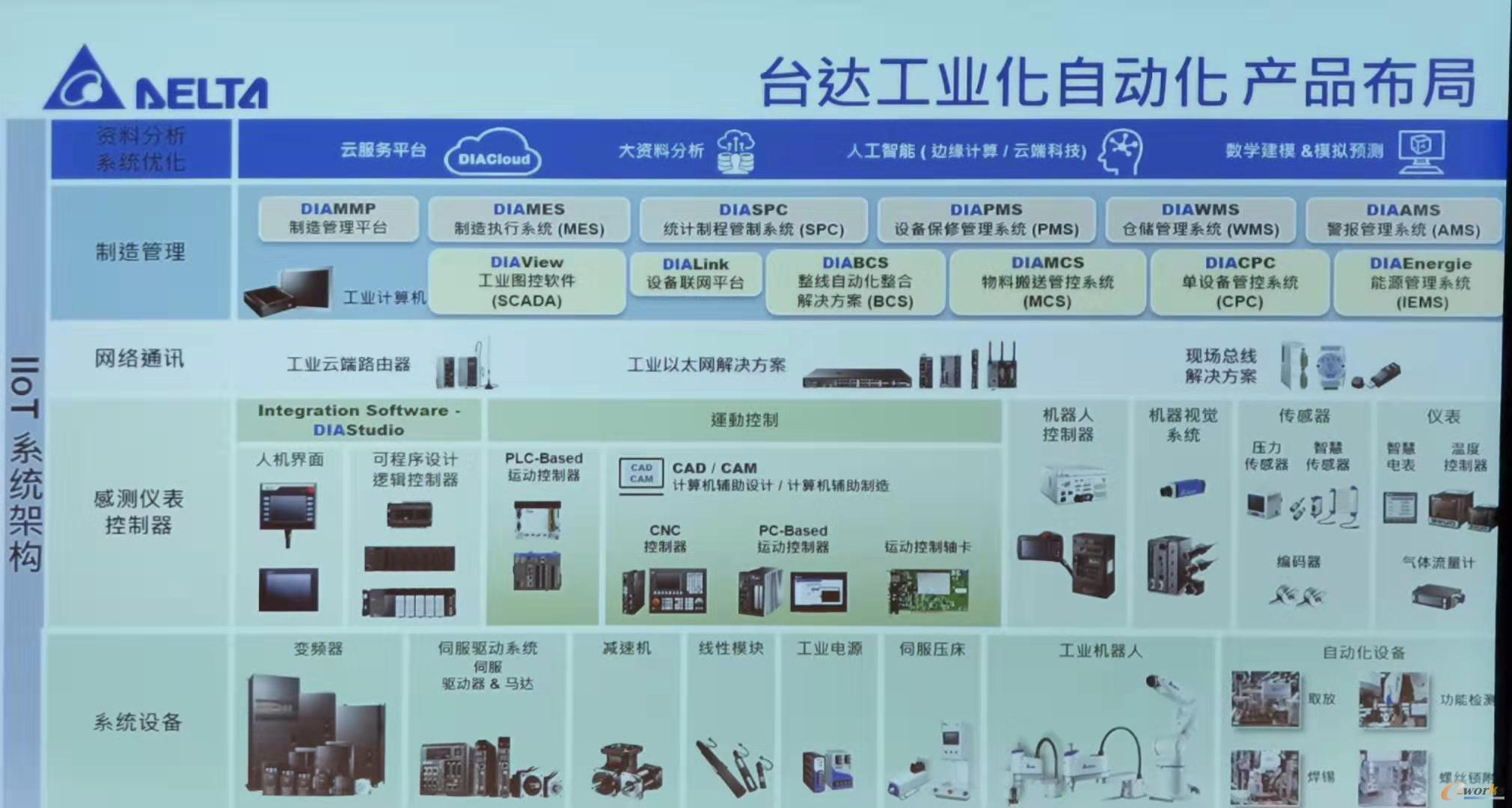 台达工业化自动化产品布局图