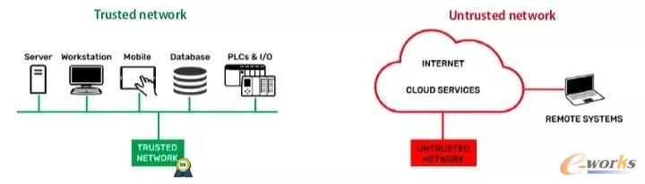 可信网络接口和非可信网络接口