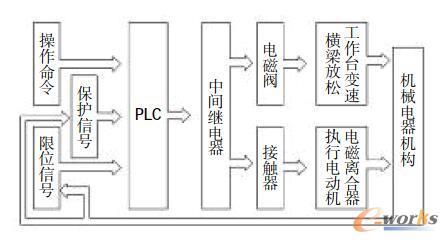 改造后的控制工艺流程