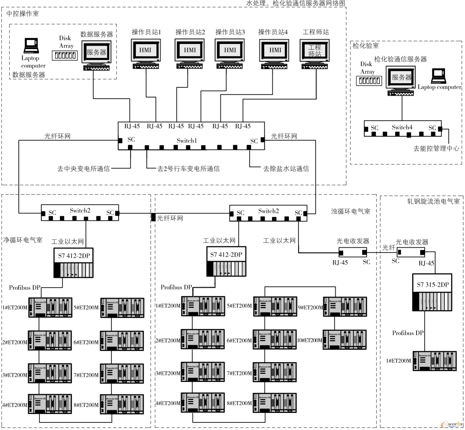 水处理、检化验通信服务器网络图