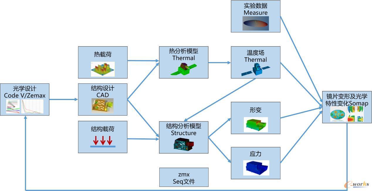 典型光机热耦合分析流程