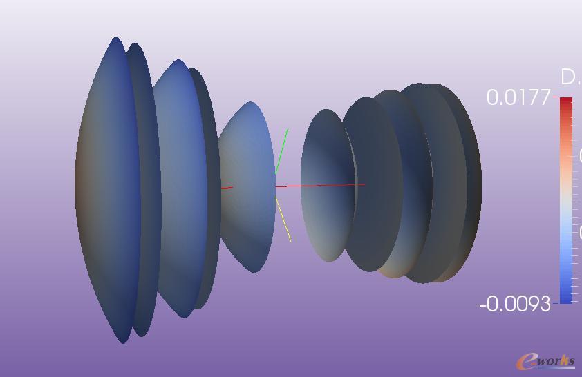 高斯镜头温度影响的位移云图