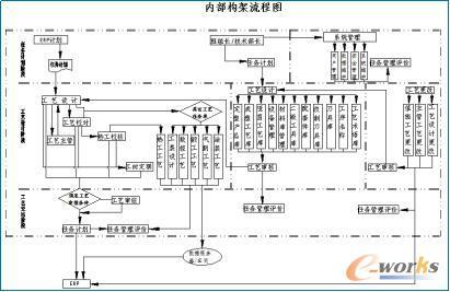 内部架构流程图