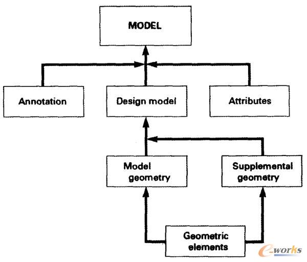 MBD信息的内容结构