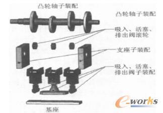 某蠕动泵传动部件的三维模型