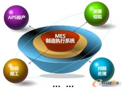 小工具串联形成MES图