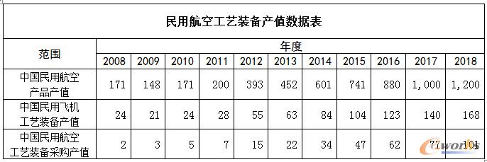 国内民用航空工艺装备产值数据表
