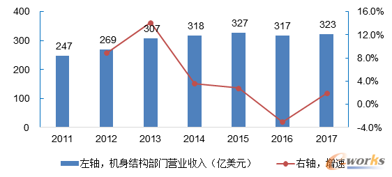 2011-2017年全球机身结构部门营业收入