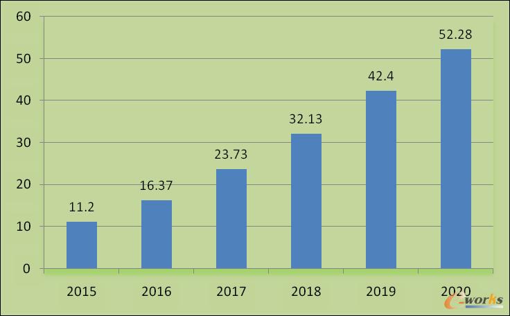 2011-2016年我国民用飞机零部件国内分包交付金额