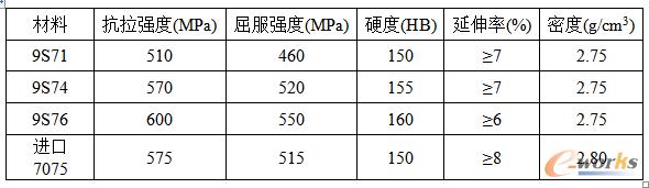 9S系列高强铝合金与进口7075铝合金的主要力学性能指标对比