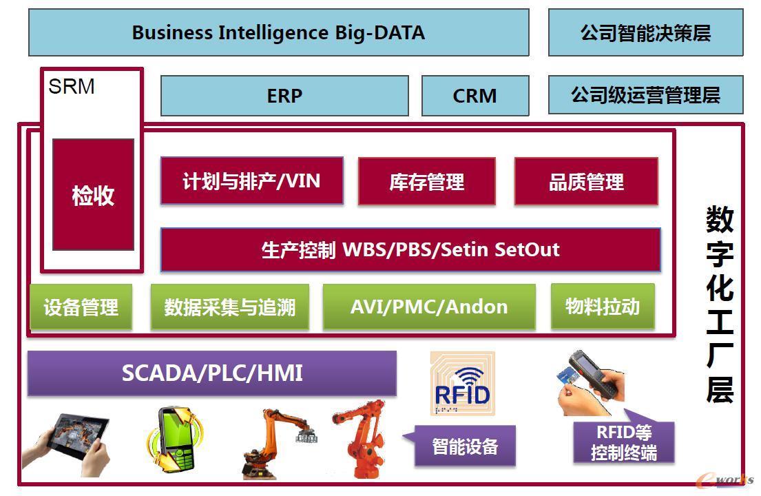 MES系统框架图