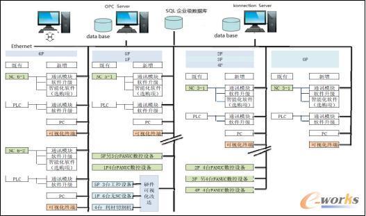 数据采集系统架构