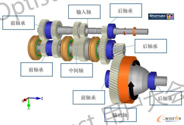 变速箱内部各轴及轴承装配关系