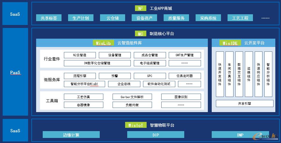 图3 摩尔云平台架构