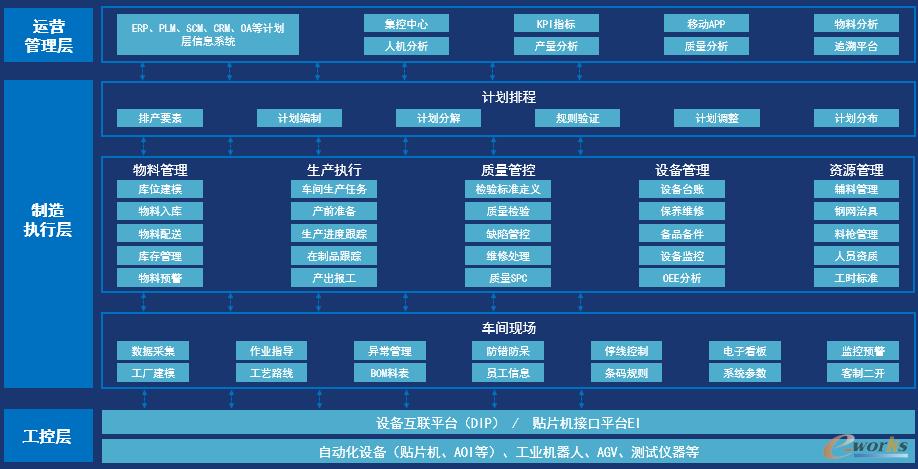 图2 N2 云智造系统架构