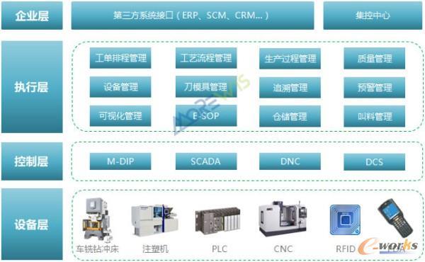 图1 机械装备MES解决方案功能结构