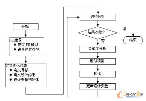 OptiStruct的优化求解流程