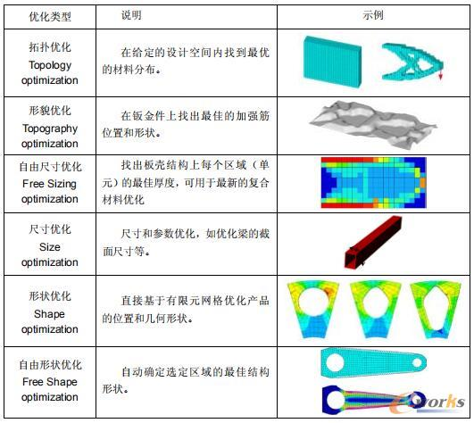 OptiStruct支持的优化类型