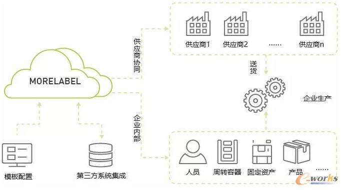 图4 摩尔共享标签云平台(MORELABEL)功能特点