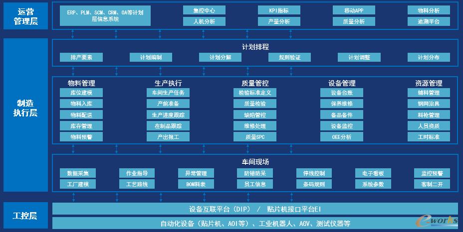 图1 N2云智造系统功能架构