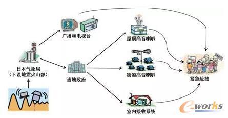 日本的地震应急系统:及早发现,尽快启动应急机制