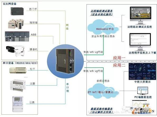 工业设备联网