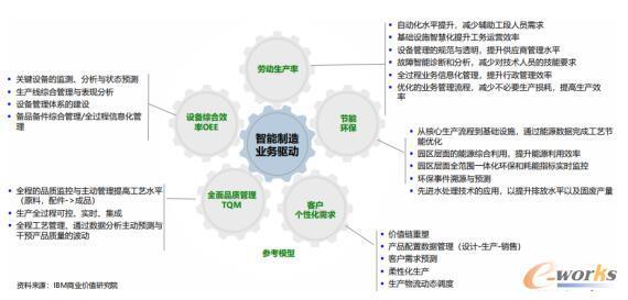 IBM智能制造的五大业务驱动力