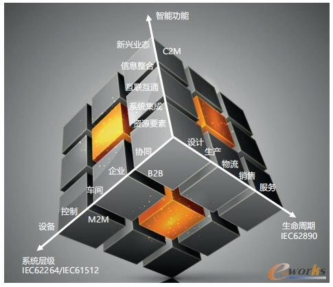 智能制造横跨M2M、B2B、C2M三个整合