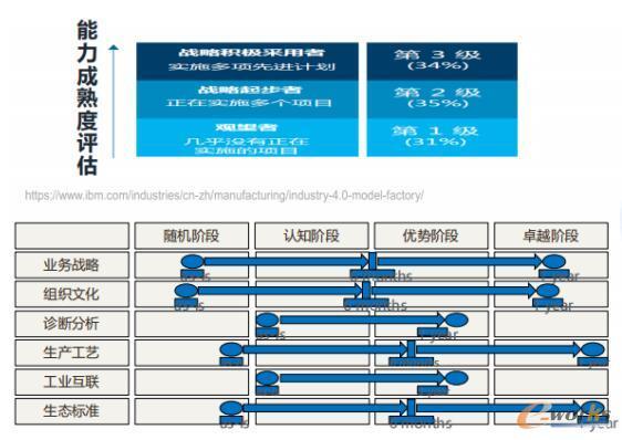 IBM智能制造能力成熟度评估