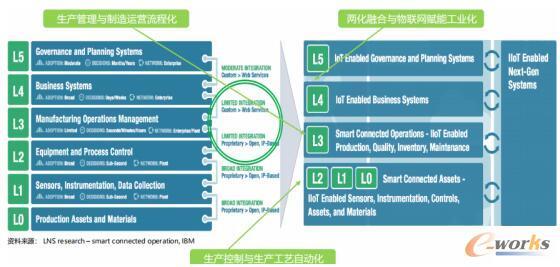 传统工厂的价值链技术架构与工业物联网赋能后的数字工厂未来架构差异